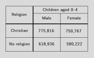 Figure 1: The religion of 0-4 year olds. Selected data from the 2011 Census for England and Wales, available at http://www.nomisweb.co.uk/census/2011/DC2107EW